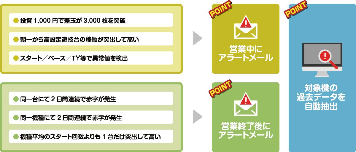 AIセキュリティ:異常台の自動警告システム