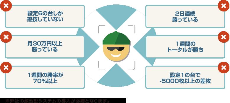 オプションの顔認証システムを導入することにより、台単位での不正・異常の発生だけでなく、顧客単位での注意人物の抽出も可能