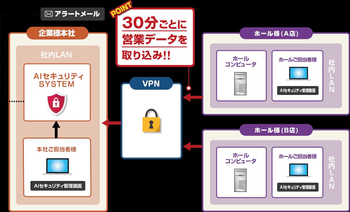 AIセキュリティ:システム構成図